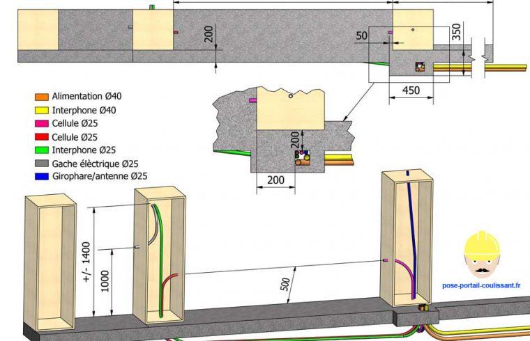 les sorties de gaines pour les raccordements lectriques comment poser un portail coulissant. Black Bedroom Furniture Sets. Home Design Ideas